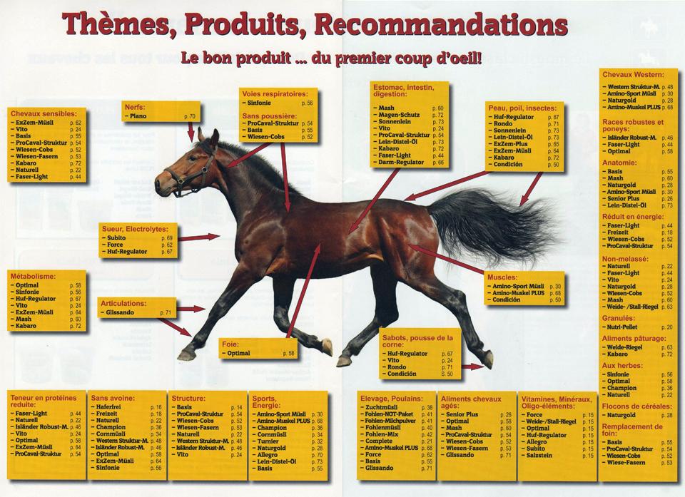 Aide au choix nourriture Marstall pour cheval